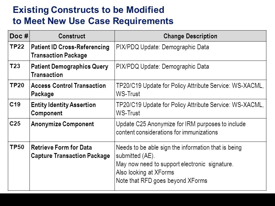 35 Existing Constructs to be Modified to Meet New Use Case Requirements Doc # ConstructChange Description TP22 Patient ID Cross-Referencing Transaction Package PIX/PDQ Update: Demographic Data T23 Patient Demographics Query Transaction PIX/PDQ Update: Demographic Data TP20 Access Control Transaction Package TP20/C19 Update for Policy Attribute Service: WS-XACML, WS-Trust C19 Entity Identity Assertion Component TP20/C19 Update for Policy Attribute Service: WS-XACML, WS-Trust C25 Anonymize Component Update C25 Anonymize for IRM purposes to include content considerations for immunizations TP50 Retrieve Form for Data Capture Transaction Package Needs to be able sign the information that is being submitted (AE).