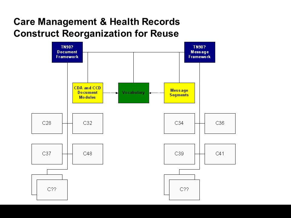 37 Care Management & Health Records Construct Reorganization for Reuse
