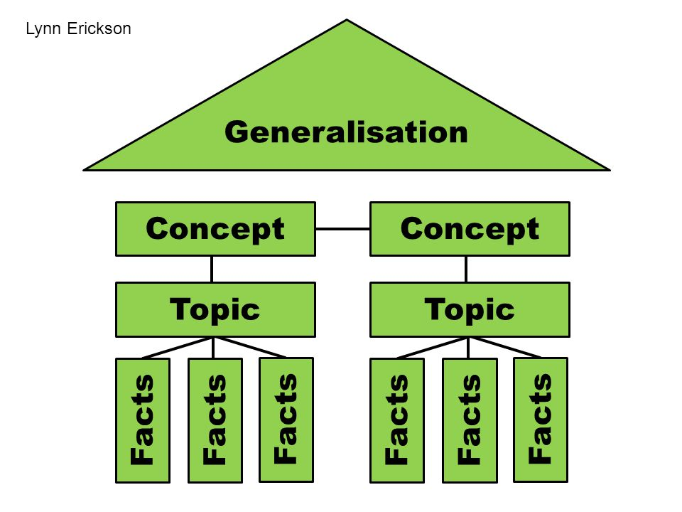 Facts Concept Topic Generalisation Lynn Erickson