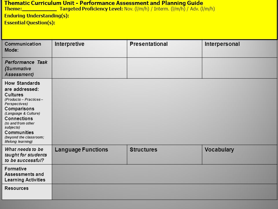 Thematic Curriculum Unit - Performance Assessment and Planning Guide Theme: Targeted Proficiency Level: Nov.