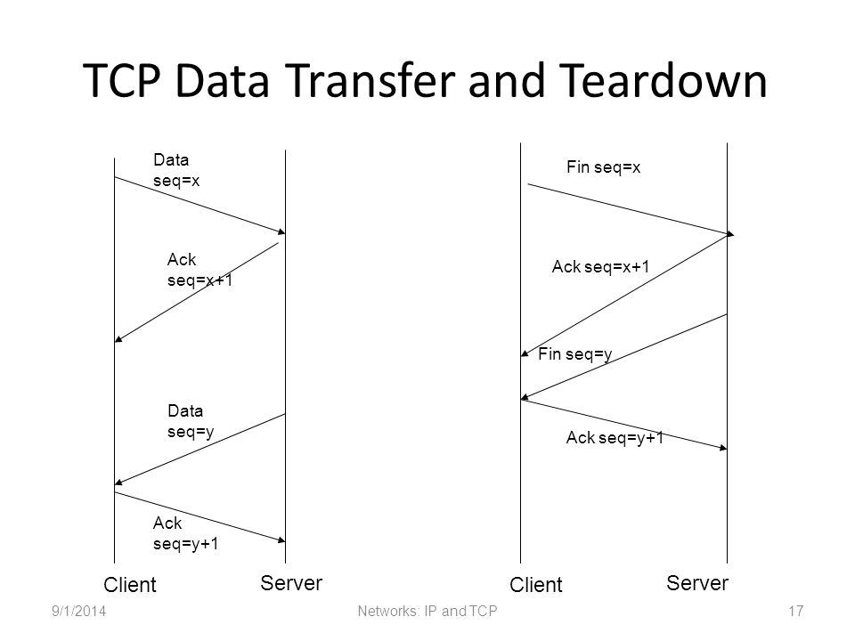 TCP Data Transfer and Teardown 9/1/2014Networks: IP and TCP17 Data seq=x Ack seq=x+1 Data seq=y Ack seq=y+1 Client Server Client Server Fin seq=x Ack seq=x+1 Fin seq=y Ack seq=y+1