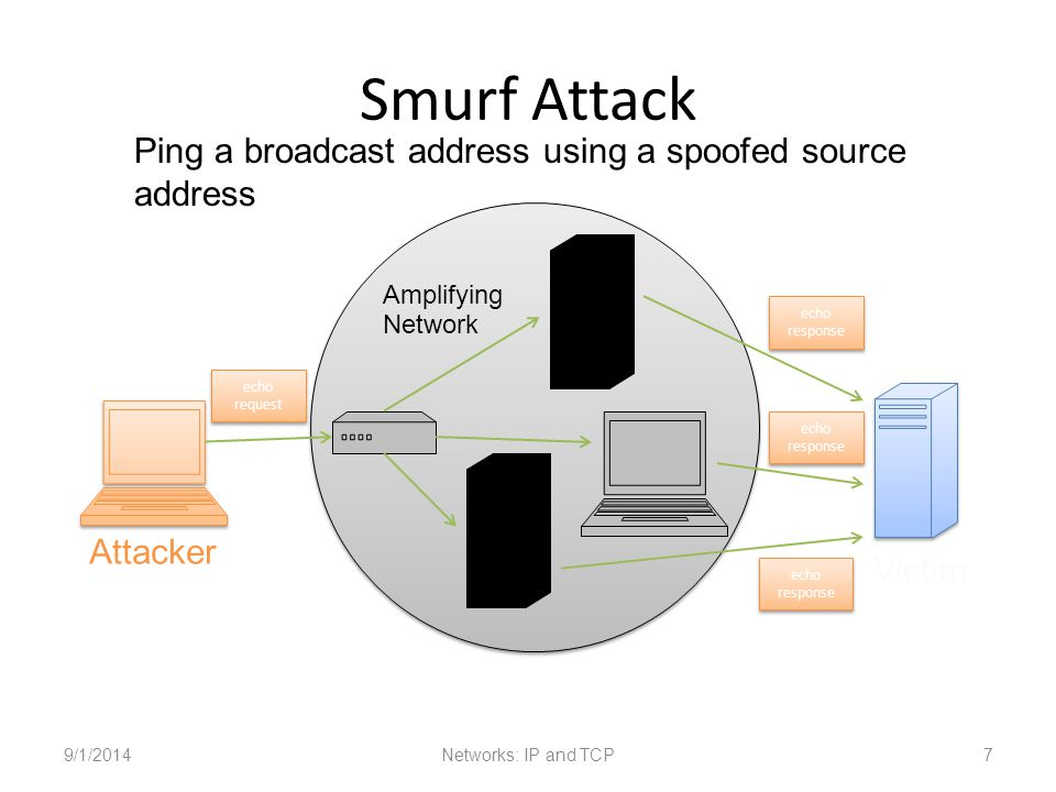 Smurf Attack 9/1/2014Networks: IP and TCP7 Attacker Victim Amplifying Network echo request echo response Ping a broadcast address using a spoofed source address