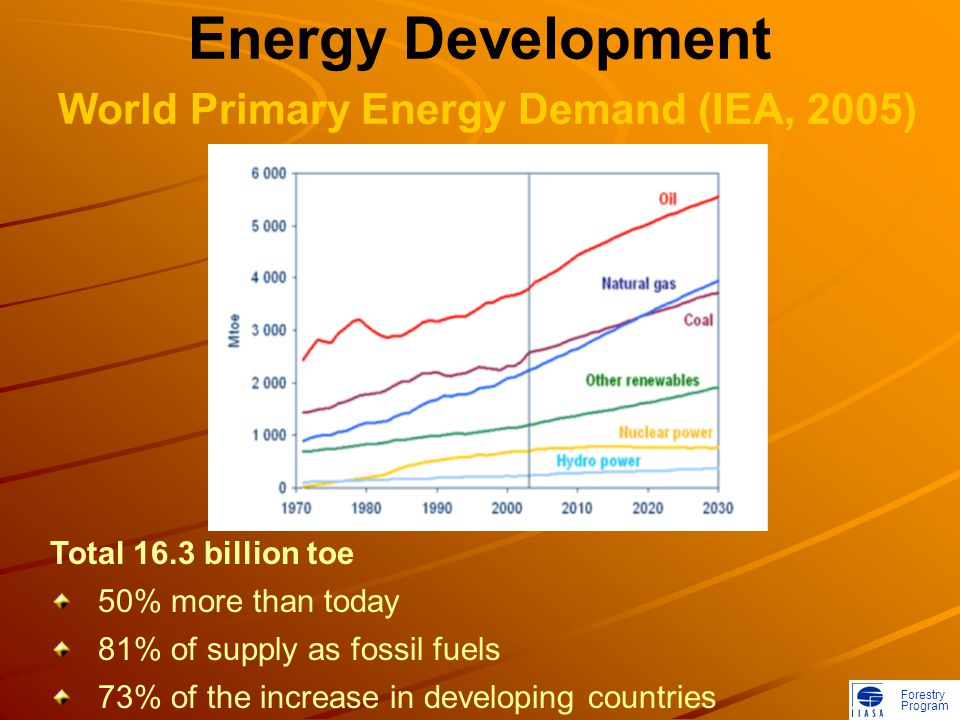 Forestry Program Energy Development World Primary Energy Demand (IEA, 2005) Total 16.3 billion toe 50% more than today 81% of supply as fossil fuels 73% of the increase in developing countries