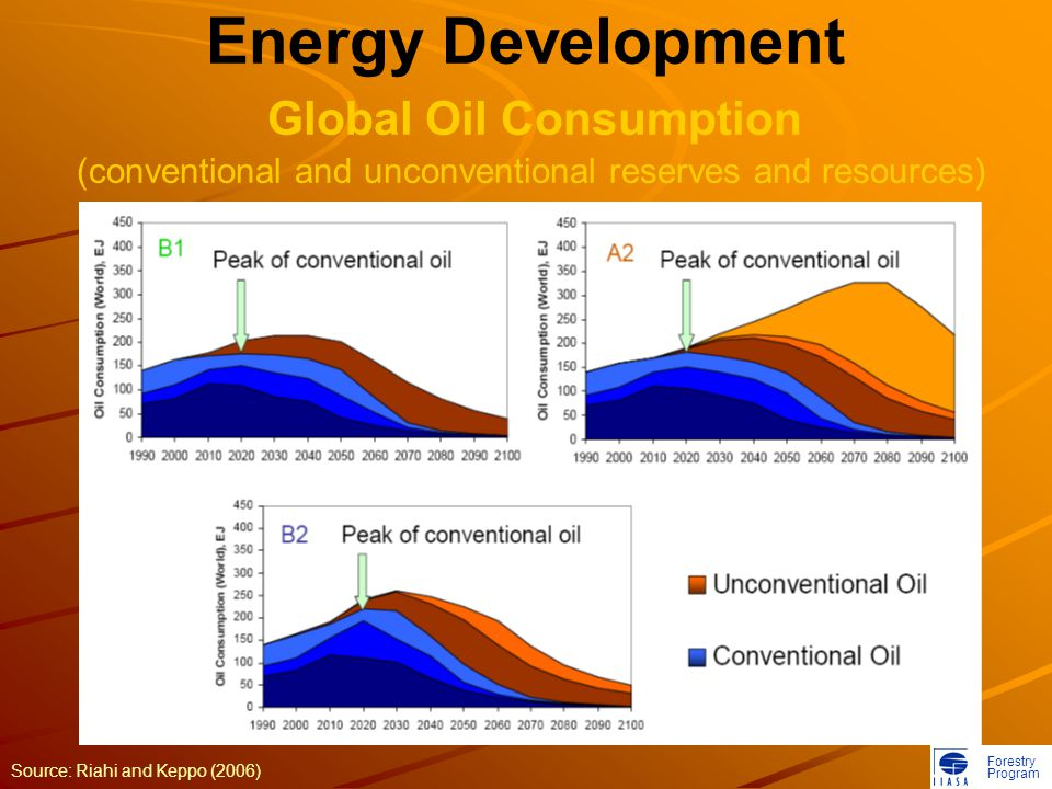 Forestry Program Energy Development Global Oil Consumption (conventional and unconventional reserves and resources) Source: Riahi and Keppo (2006)