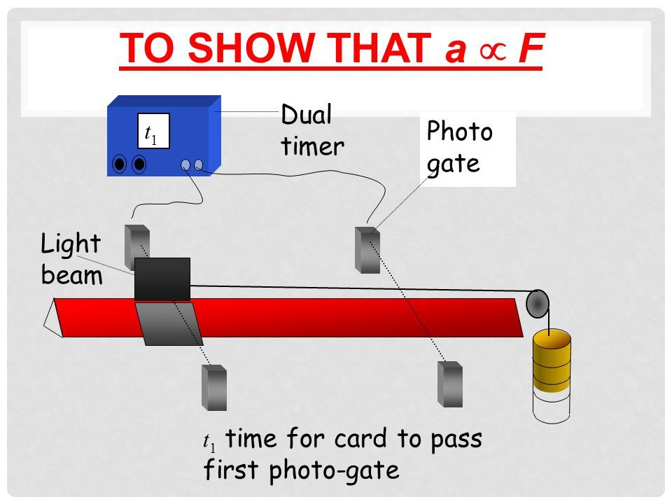 TO SHOW THAT a  F Card l t1t1 t2t2 s Dual timer Light beam Photogate Pulley Air track Slotted weights