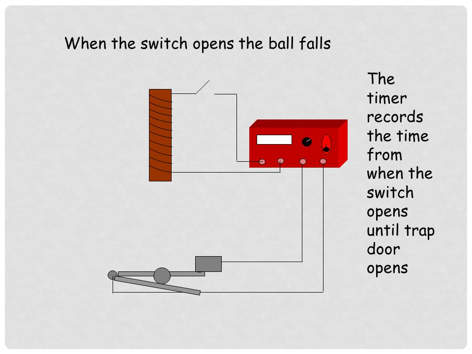 When the switch opens the ball falls The timer records the time from when the switch opens until trap door opens