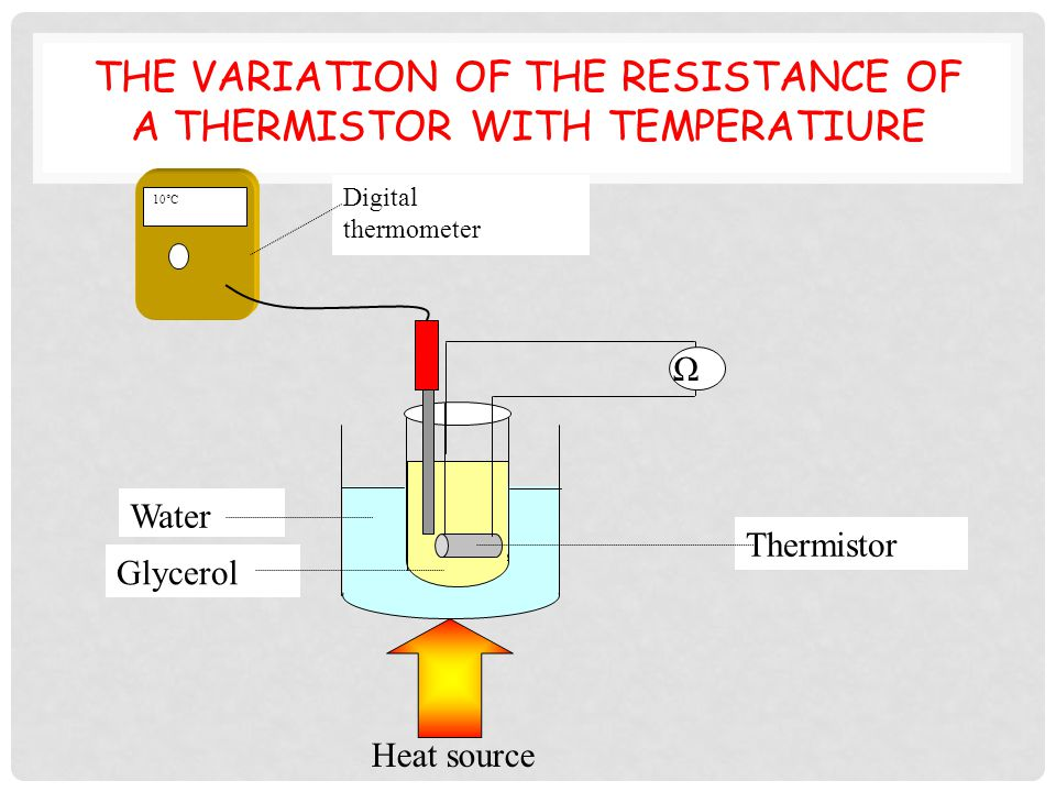GRAPH AND PRECAUTIONS Precautions - Heat the water slowly so temperature does not rise at end of experiment -Wait until glycerol is the same temperature as water before taking a reading.