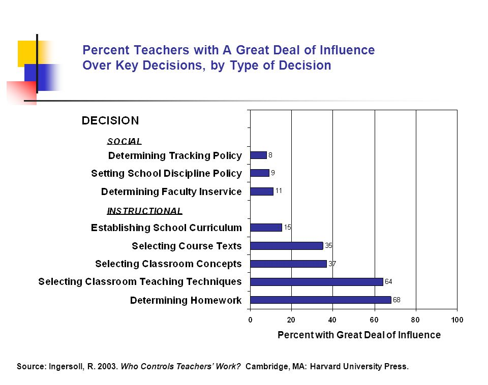 Percent Teachers with A Great Deal of Influence Over Key Decisions, by Type of Decision Percent with Great Deal of Influence Source: Ingersoll, R.