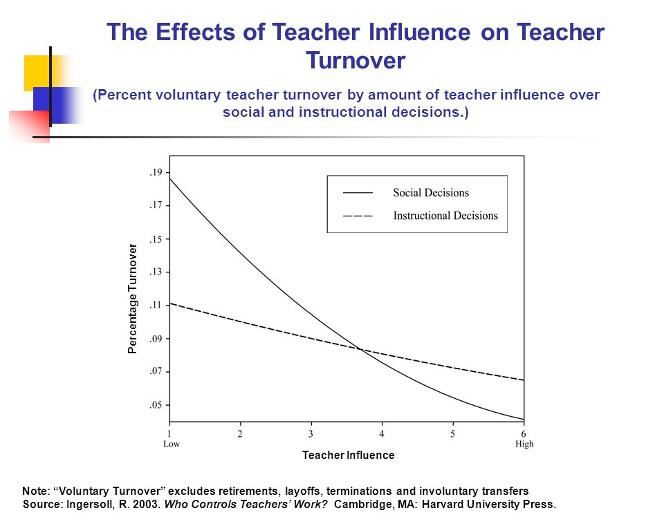 The Effects of Teacher Influence on Teacher Turnover (Percent voluntary teacher turnover by amount of teacher influence over social and instructional decisions.) Percentage Turnover Teacher Influence Note: Voluntary Turnover excludes retirements, layoffs, terminations and involuntary transfers Source: Ingersoll, R.