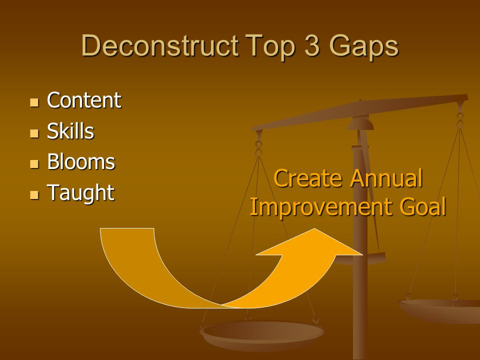 Deconstruct Top 3 Gaps Content Content Skills Skills Blooms Blooms Taught Taught Create Annual Improvement Goal