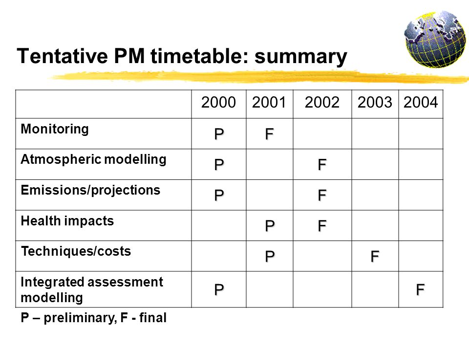 Tentative PM timetable: summary 20002001200220032004 Monitoring PF Atmospheric modelling PF Emissions/projections PF Health impacts PF Techniques/costs PF Integrated assessment modelling PF P – preliminary, F - final