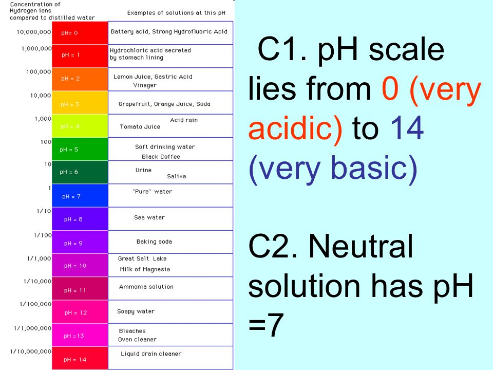 C1. pH scale lies from 0 (very acidic) to 14 (very basic) C2. Neutral solution has pH =7