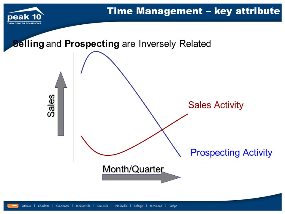 Selling and Prospecting are Inversely Related Sales Activity Prospecting Activity Sales Month/Quarter Time Management – key attribute