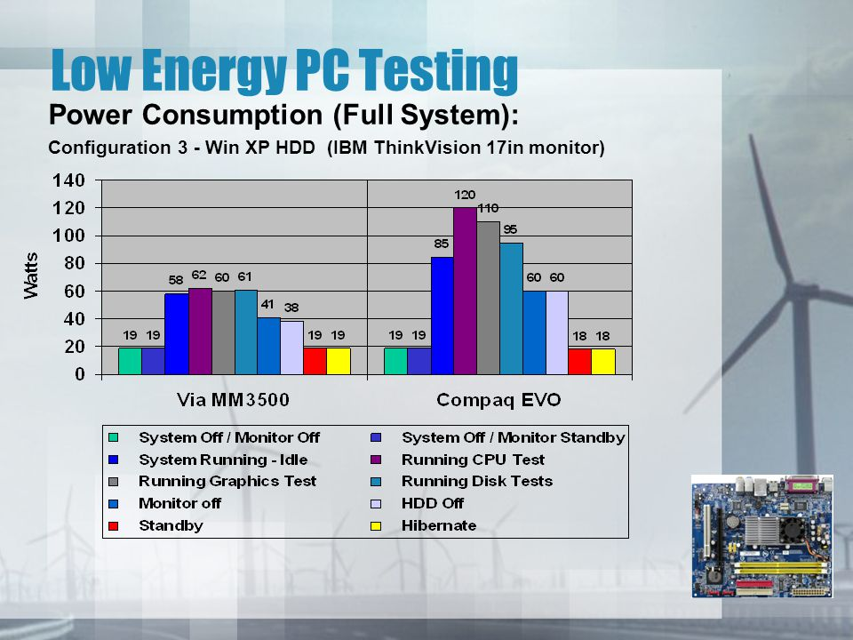 Low Energy PC Testing Power Consumption (Full System): Configuration 3 - Win XP HDD (IBM ThinkVision 17in monitor)