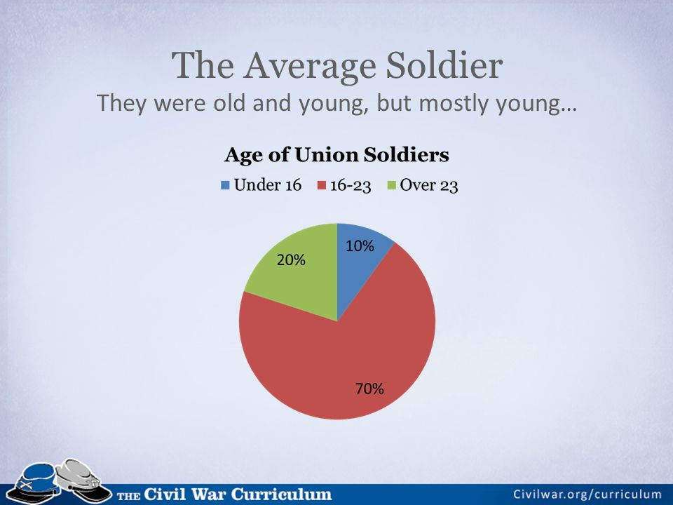 The Average Soldier They were old and young, but mostly young…