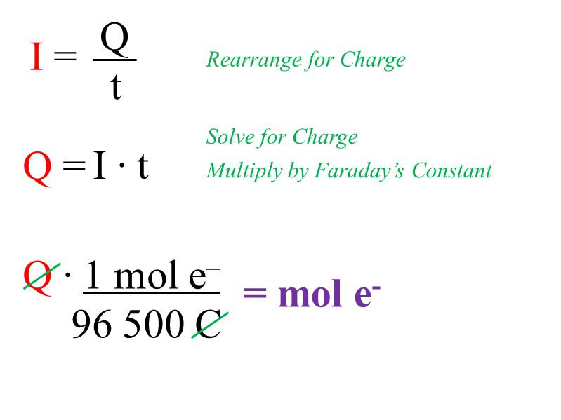 Q · 1 mol e – 96 500 C Q = I · t I = Q t Rearrange for Charge Multiply by Faraday's Constant = mol e - Solve for Charge