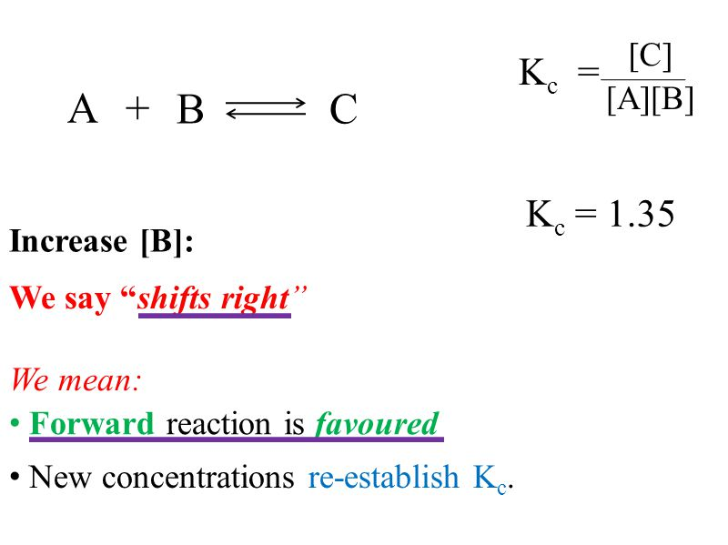 K c = [C] [A][B] BC A+ K c = 1.35 Forward reaction is favoured We say shifts right We mean: New concentrations re-establish K c.