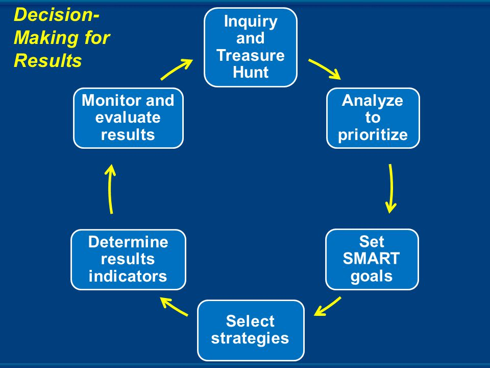 Inquiry and Treasure Hunt Analyze to prioritize Set SMART goals Select strategies Determine results indicators Monitor and evaluate results Decision- Making for Results