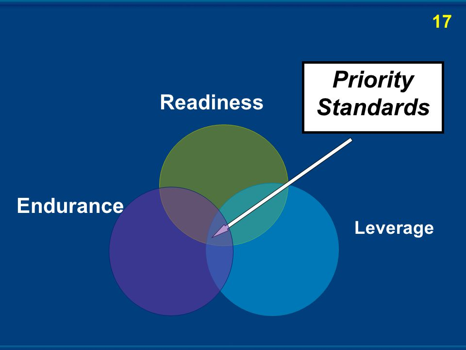 Readiness Endurance Leverage Priority Standards 17
