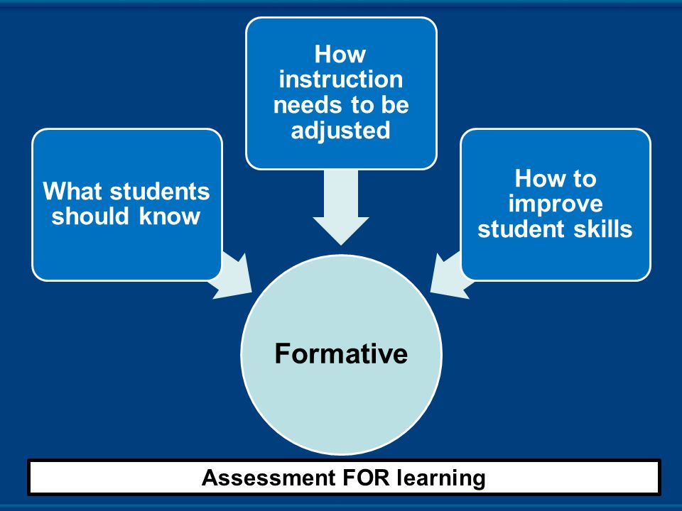 Formative What students should know How instruction needs to be adjusted How to improve student skills Assessment FOR learning