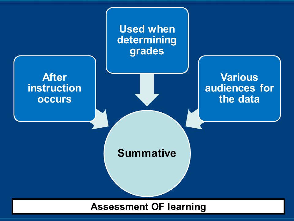 Summative After instruction occurs Used when determining grades Various audiences for the data Assessment OF learning