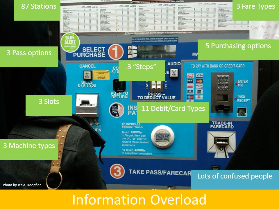 Lots of confused people Information Overload 3 Steps 87 Stations 3 Fare Types 11 Debit/Card Types 3 Machine types 5 Purchasing options 3 Slots 3 Pass options Photo by Jes A.