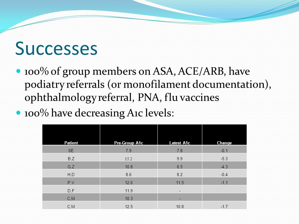 Successes 100% of group members on ASA, ACE/ARB, have podiatry referrals (or monofilament documentation), ophthalmology referral, PNA, flu vaccines 100% have decreasing A1c levels: PatientPre-Group A1cLatest A1cChange SE7.97.8-0.1 B,Z 15.2 9.9-5.3 G,Z10.86.5-4.3 H,D8.68.2-0.4 P,V12.611.5-1.1 D,F11.9- C,M10.3- C,M12.510.8-1.7