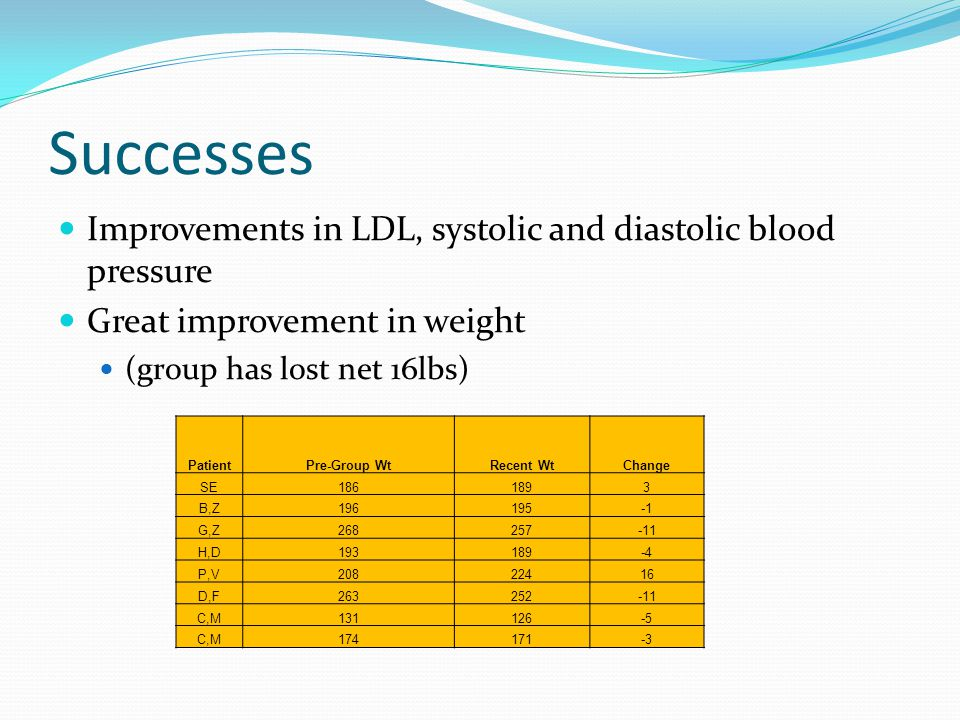 Successes Improvements in LDL, systolic and diastolic blood pressure Great improvement in weight (group has lost net 16lbs) PatientPre-Group WtRecent WtChange SE1861893 B,Z196195 G,Z268257-11 H,D193189-4 P,V20822416 D,F263252-11 C,M131126-5 C,M174171-3