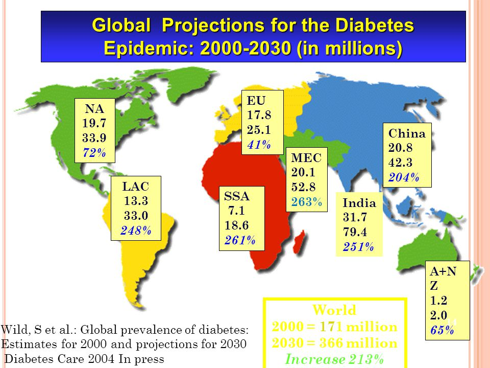 Global Projections for the Diabetes Epidemic: 2000-2030 (in millions) NA 19.7 33.9 72% LAC 13.3 33.0 248% EU 17.8 25.1 41% A+N Z 1.2 2.0 65% SSA 7.1 18.6 261% World 2000 = 171 million 2030 = 366 million Increase 213% China 20.8 42.3 204% Wild, S et al.: Global prevalence of diabetes: Estimates for 2000 and projections for 2030 Diabetes Care 2004 In press India 31.7 79.4 251% MEC 20.1 52.8 263% 14