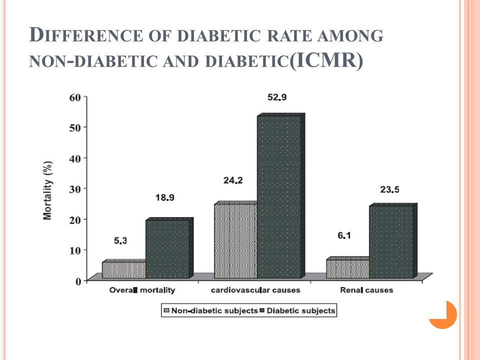 D IFFERENCE OF DIABETIC RATE AMONG NON - DIABETIC AND DIABETIC (ICMR) 21