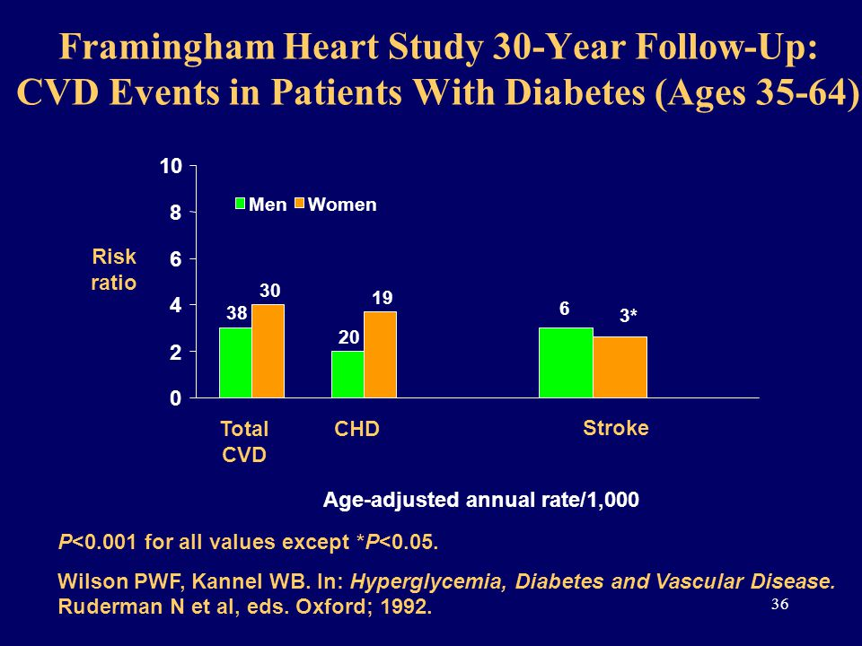 Framingham Heart Study 30-Year Follow-Up: CVD Events in Patients With Diabetes (Ages 35-64) 20 6 38 19 3* 30 0 2 4 6 8 10 Age-adjusted annual rate/1,000 MenWomen Total CVD CHD Stroke Risk ratio P<0.001 for all values except *P<0.05.