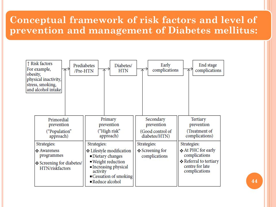 Conceptual framework of risk factors and level of prevention and management of Diabetes mellitus: 44