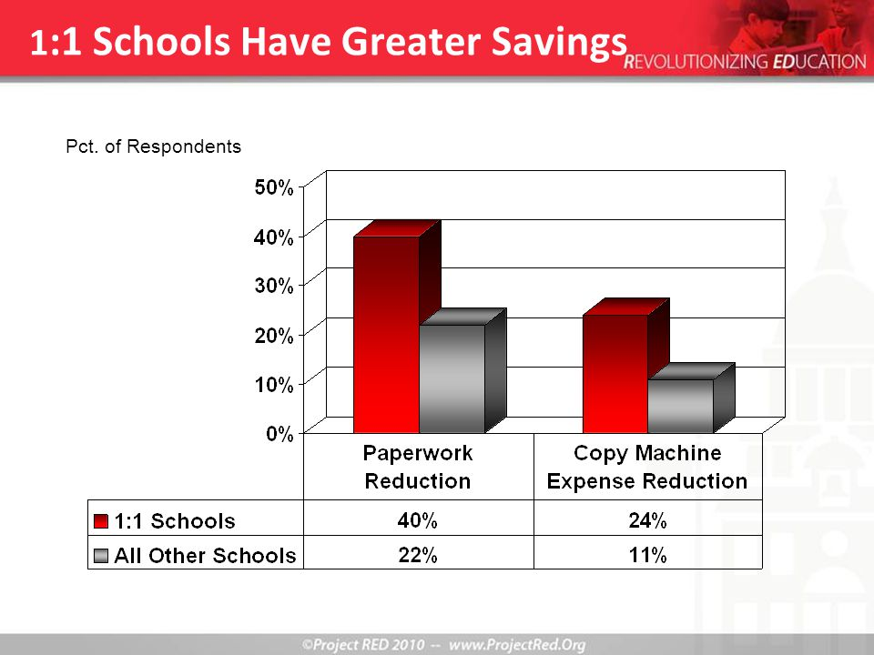 1 :1 Schools Have Greater Savings Pct. of Respondents