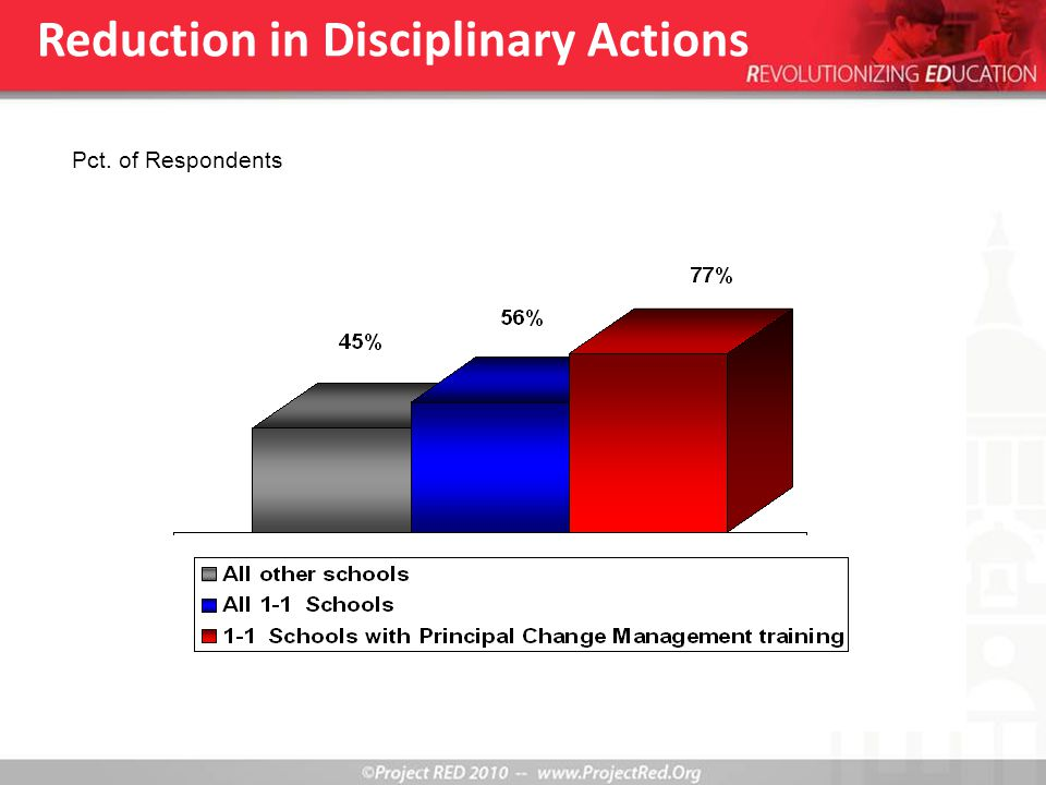 Reduction in Disciplinary Actions Pct. of Respondents