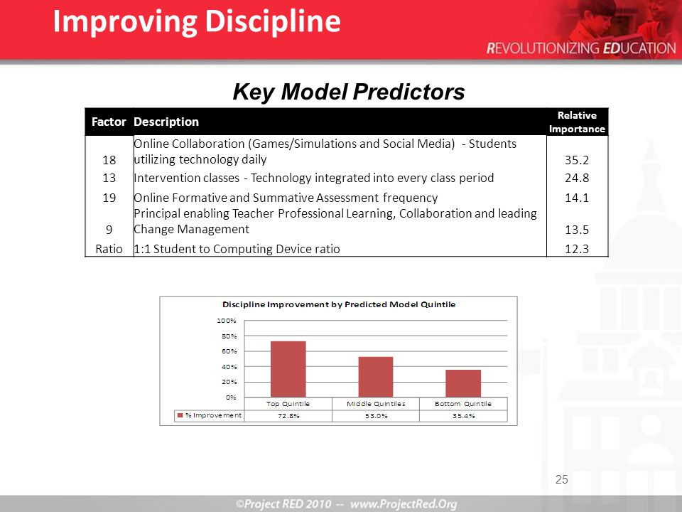 25 Key Model Predictors Improving Discipline FactorDescription Relative Importance 18 Online Collaboration (Games/Simulations and Social Media) - Students utilizing technology daily35.2 13Intervention classes - Technology integrated into every class period24.8 19Online Formative and Summative Assessment frequency14.1 9 Principal enabling Teacher Professional Learning, Collaboration and leading Change Management13.5 Ratio1:1 Student to Computing Device ratio12.3