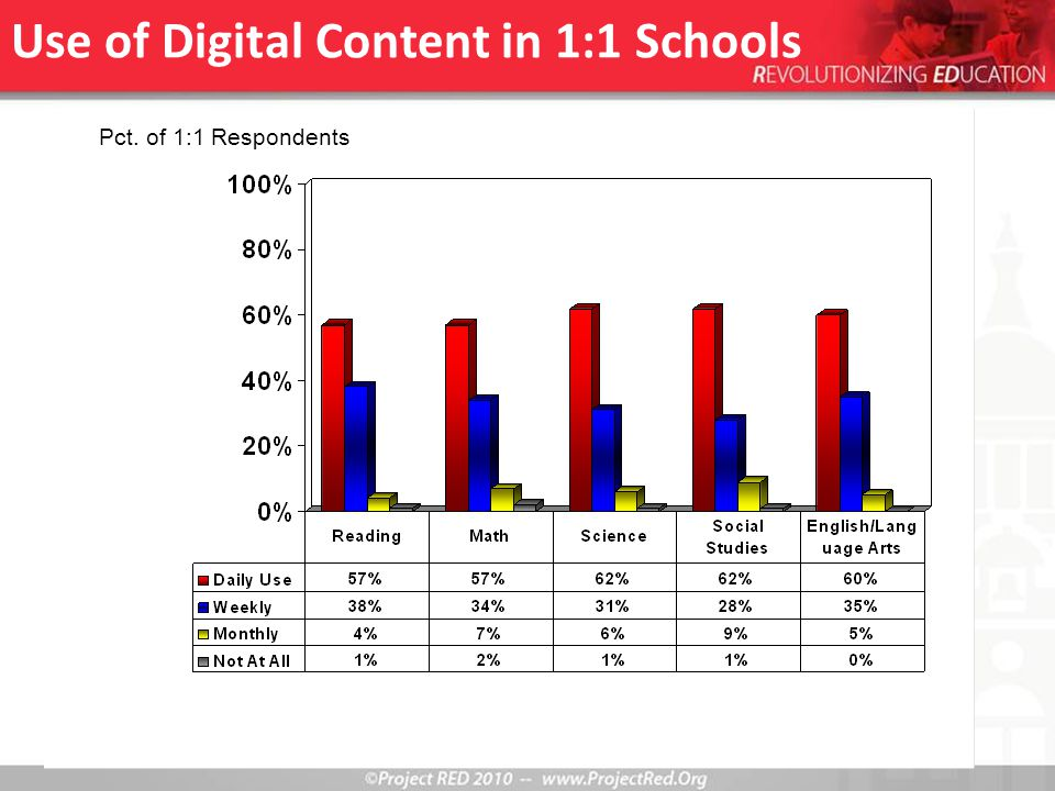 Use of Digital Content in 1:1 Schools Pct. of 1:1 Respondents