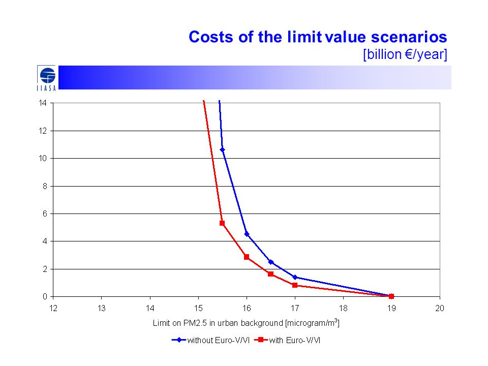 Costs of the limit value scenarios [billion €/year]
