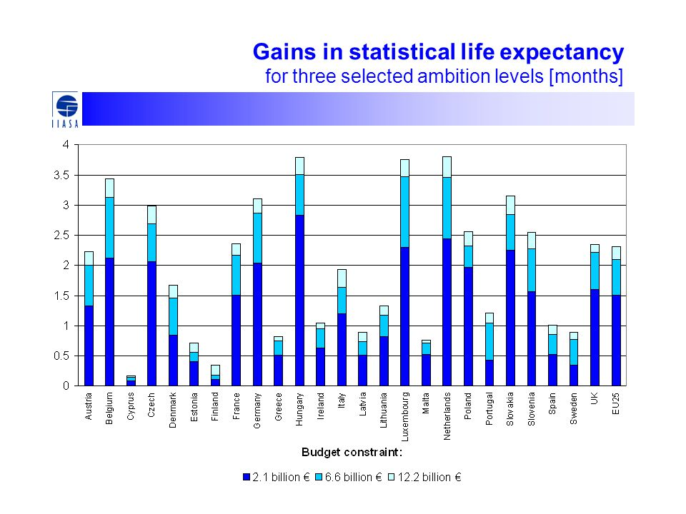 Gains in statistical life expectancy for three selected ambition levels [months]