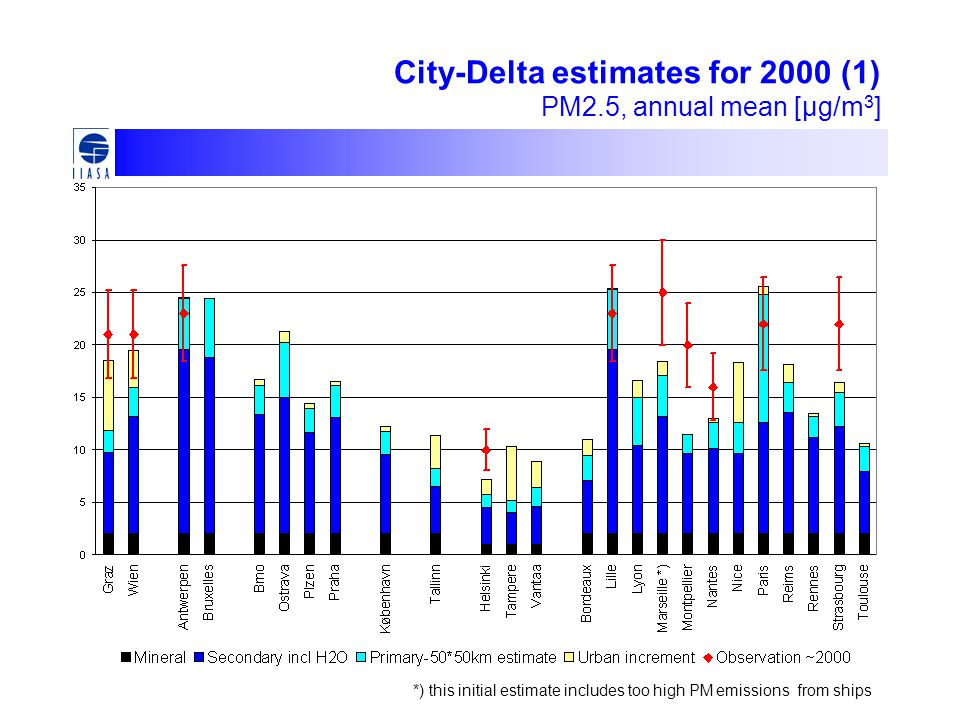 City-Delta estimates for 2000 (1) PM2.5, annual mean [μg/m 3 ] *) this initial estimate includes too high PM emissions from ships
