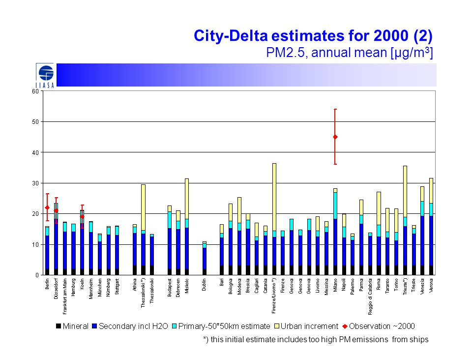 City-Delta estimates for 2000 (2) PM2.5, annual mean [μg/m 3 ] *) this initial estimate includes too high PM emissions from ships