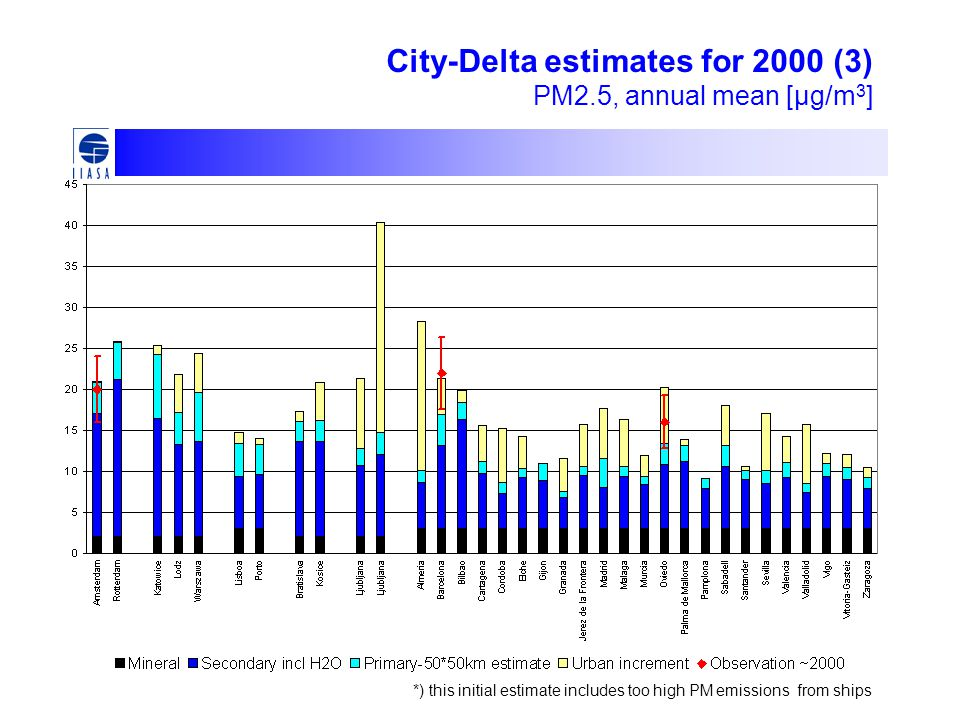 City-Delta estimates for 2000 (3) PM2.5, annual mean [μg/m 3 ] *) this initial estimate includes too high PM emissions from ships