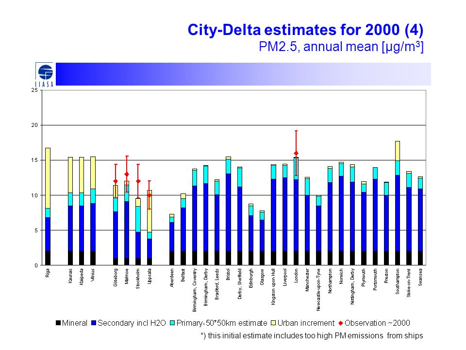 City-Delta estimates for 2000 (4) PM2.5, annual mean [μg/m 3 ] *) this initial estimate includes too high PM emissions from ships