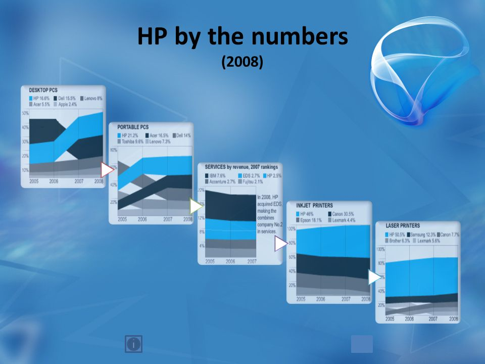 HP by the numbers (2008)