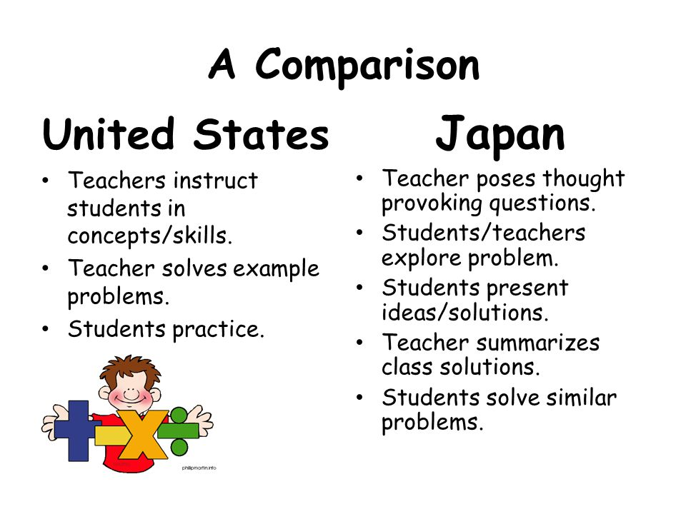 A Comparison United States Teachers instruct students in concepts/skills.