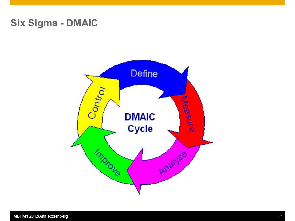 ©2011 SAP AG. All rights reserved.22 MBPM/F2012/Ann Rosenberg Six Sigma - DMAIC