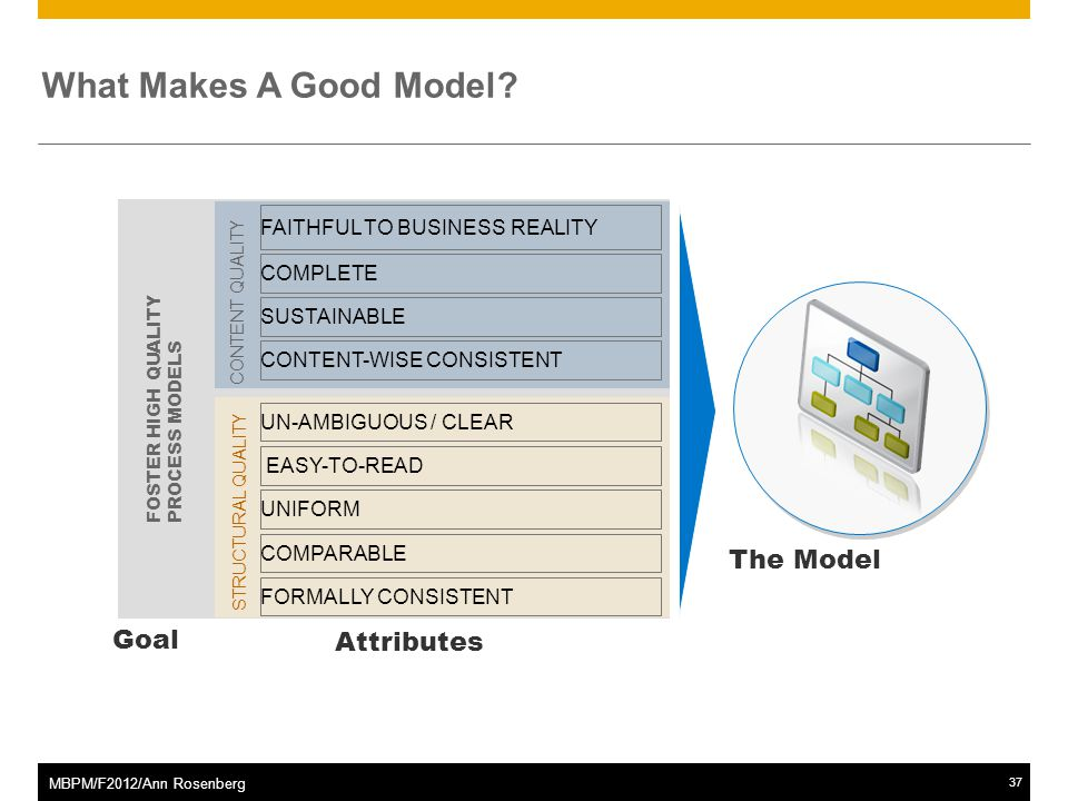 ©2011 SAP AG. All rights reserved.37 MBPM/F2012/Ann Rosenberg What Makes A Good Model.