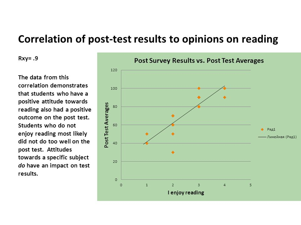 Correlation of post-test results to opinions on reading Rxy=.9 The data from this correlation demonstrates that students who have a positive attitude towards reading also had a positive outcome on the post test.