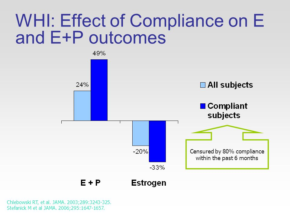 WHI: Effect of Compliance on E and E+P outcomes Chlebowski RT, et al.