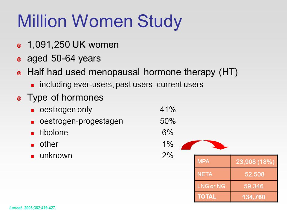 Million Women Study  1,091,250 UK women  aged years  Half had used menopausal hormone therapy (HT) including ever-users, past users, current users  Type of hormones oestrogen only 41% oestrogen-progestagen 50% tibolone 6% other 1% unknown 2% Lancet.