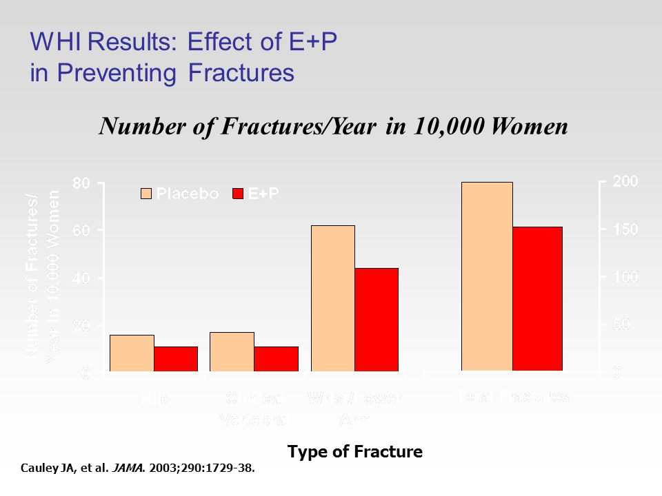 WHI Results: Effect of E+P in Preventing Fractures Number of Fractures/Year in 10,000 Women Type of Fracture Cauley JA, et al.